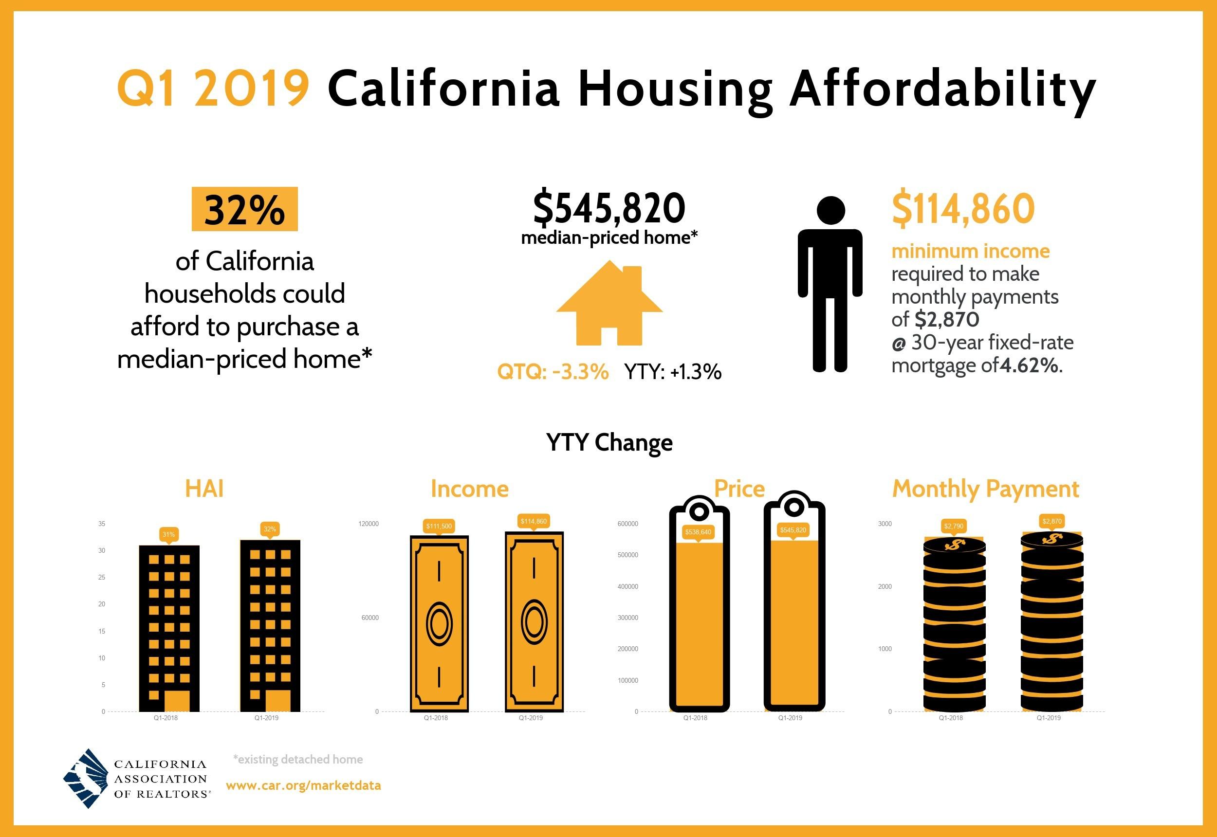 First quarter 2019 California Housing Affordability