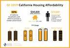 California housing affordability climbs in first quarter 2019, C.A.R. reports