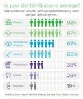 Adults could brush up on dental terminology reveals Delta Dental survey