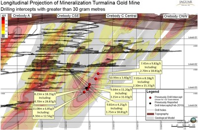 Figure 2. Location of Drilling Intercepts Orebody C-Central on Grade x Thickness projection. (CNW Group/Jaguar Mining Inc.)