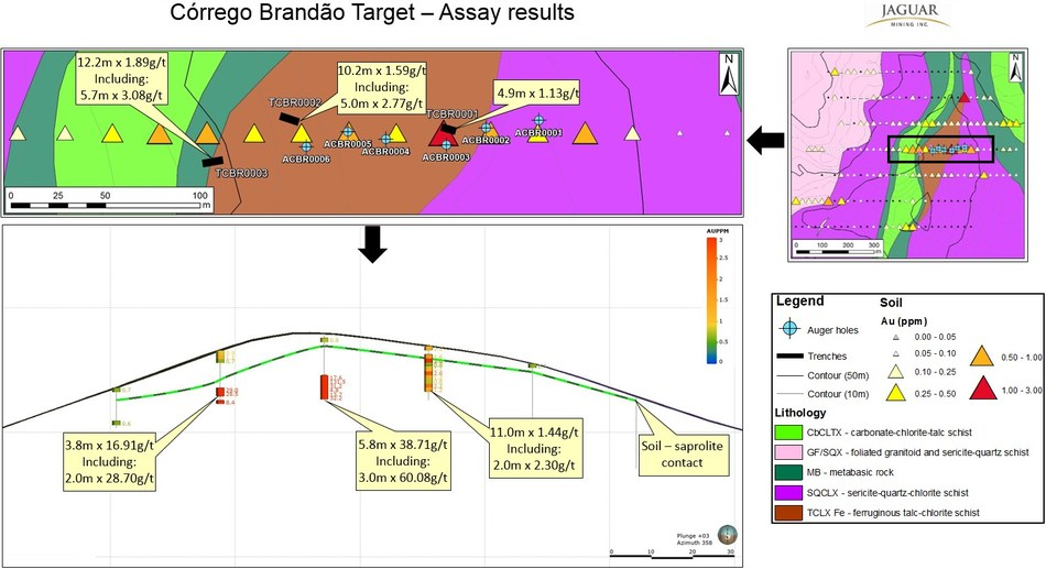 Figure 4. Córrego Brandão Target - Exploration Results. (CNW Group/Jaguar Mining Inc.)