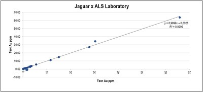 Appendix 3 Control Chart for external check samples, Jaguar vs. ALS Chemex. (CNW Group/Jaguar Mining Inc.)