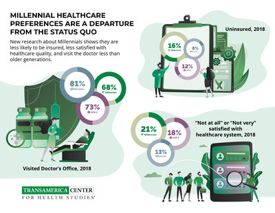 Millennial Healthcare Preferences Are A Departure From The
