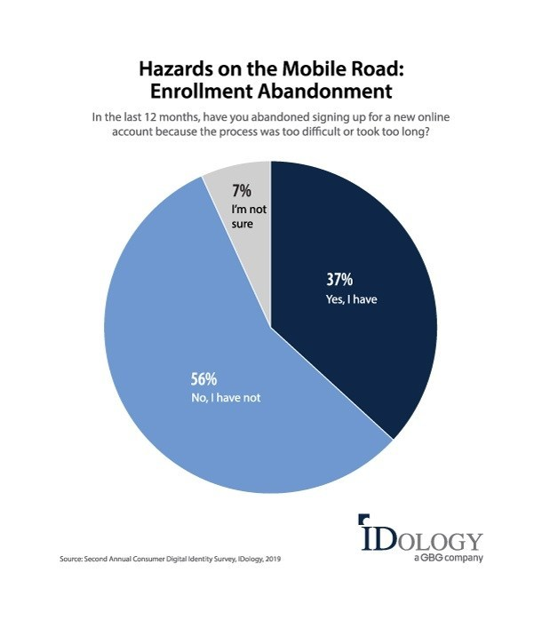 Hazards on the Mobile Road: Enrollment Abandonment