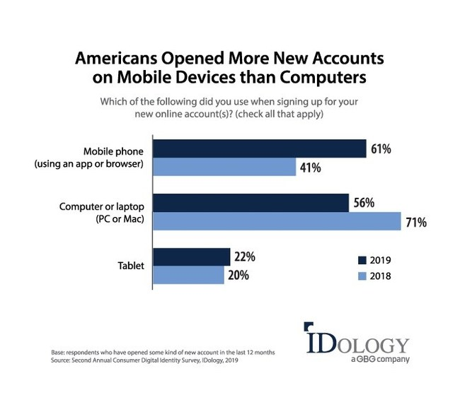 Americans Opened More New Accounts on Mobile Devices than Computers
