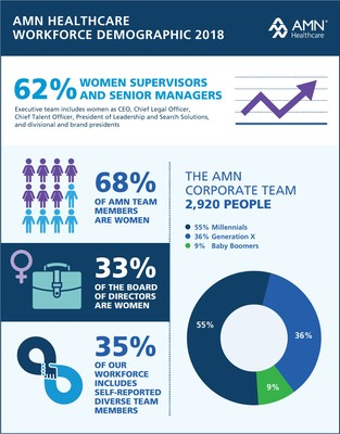 AMN Healthcare is committed to fostering and maintaining a diverse team that reflects the communities it serves. The company has been named to the Bloomberg Gender-Equality Index and rated high on the Human Rights Campaign Corporate Equality Index. AMN publishes comprehensive diversity measurements on its website.