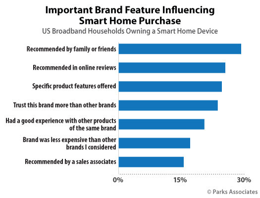 Parks Associates: Important Brand Feature Influencing Smart Home Purchase