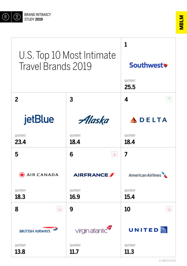U.S. Top 10 Most Intimate Travel Brands, According to MBLM's Brand Intimacy 2019 Study