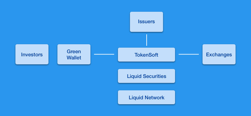 TokenSoft and Blockstream's Liquid Securities