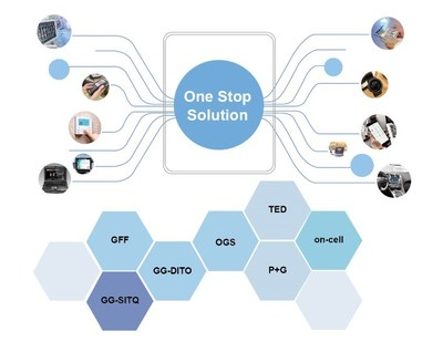Tianma PCAP Touch Solutions