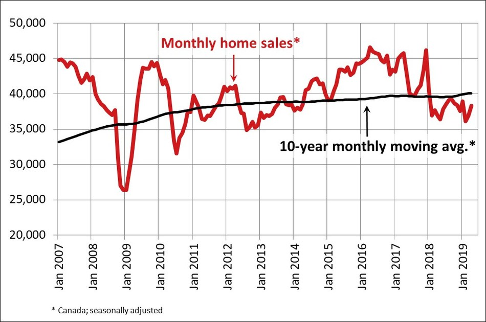 Canadian home sales rise in April 2019 (CNW Group/Canadian Real Estate Association)