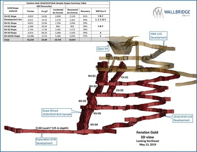 Figure 1: Fenelon Gold, 3D View (CNW Group/Wallbridge Mining Company Limited)