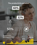 Business leaders lack strategic approach to measuring and improving productivity, Jabra research reveals