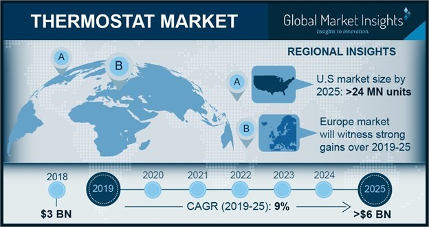 The worldwide thermostat market is anticipated to achieve over 9% CAGR in prescribed timeframe owing to increasing investment toward smart home devices.