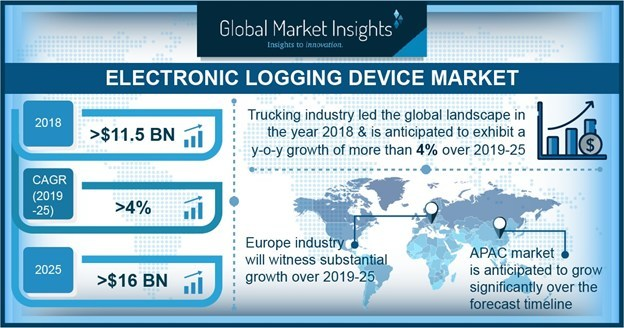 Electronic Logging Device Market to Cross $16bn by 2025