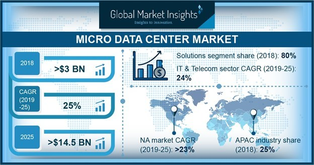 The increased interest of the colocation companies to adopt modular solutions is predicted to accelerate the micro data centers market share.