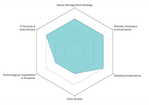 Space Management Maturity Model Self-Assessment: Is your approach to space management basic, best-in-class or somewhere in the middle? Take the self-assessment to see where you stand, where you can improve and how you stack up against your peers.