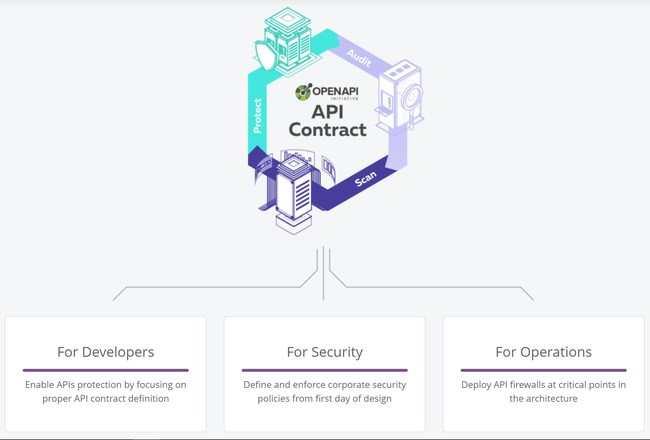 42Crunch's unique approach integrates with companies' DevSecOps pipeline and delivers automated API security across the whole API lifecycle.
