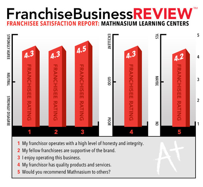 Mathnasium consistently scores high in franchisee satisfaction.