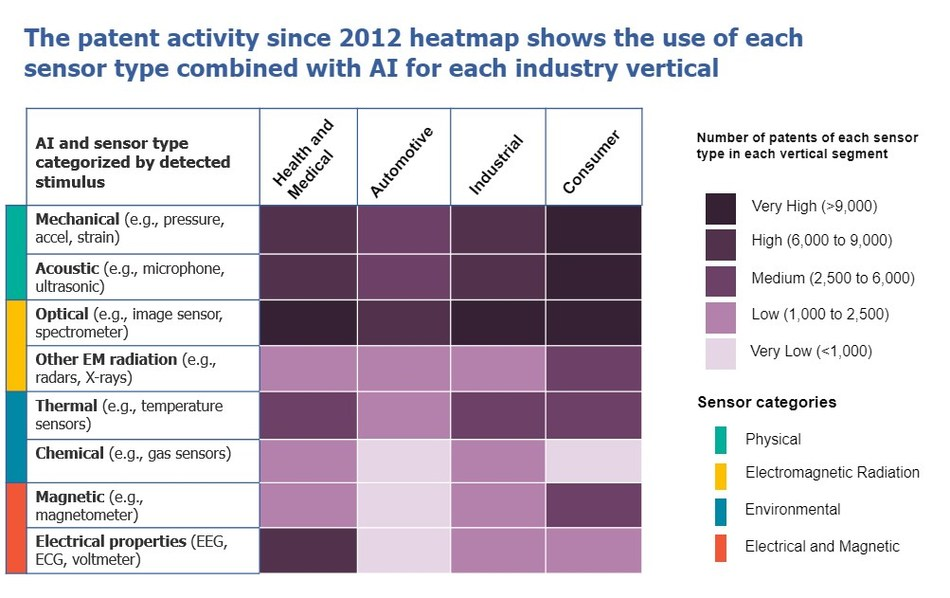 "Lux Research heat map tracking adoption of AI-defined sensors across industry segments, part of Lux's report on ""Intelligent Sensing: The Impact of AI on Sensor Capabilities"""