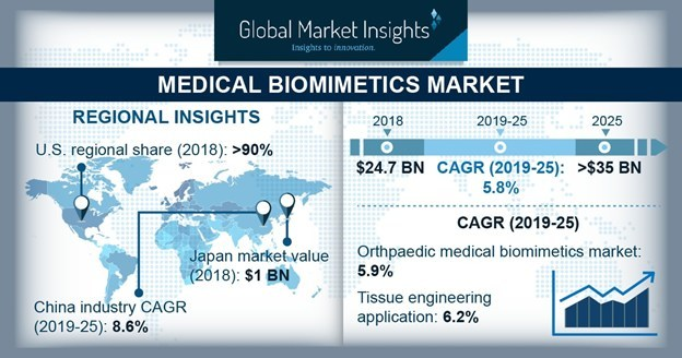 The worldwide medical biomimetics market is expected to register more than 5.5% CAGR up to 2025 owing to Growing demand for prosthesis and implants to fulfil increasing demand for organ transplantation.