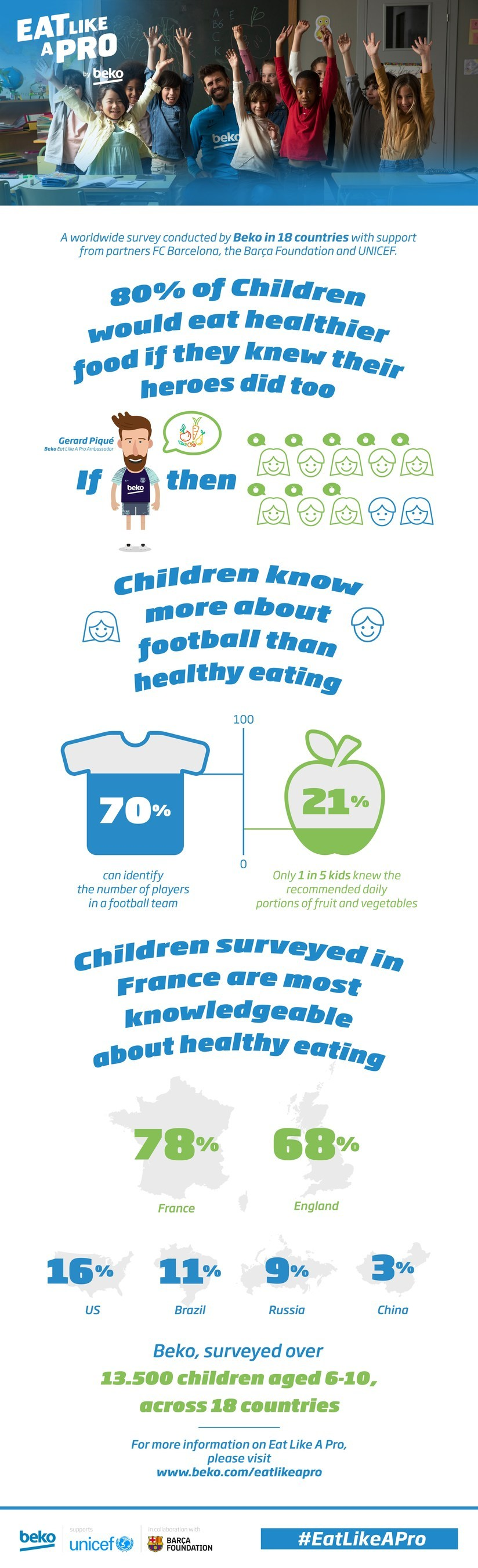 Infographic of the worldwide survey results conducted by Beko in 18 countries.