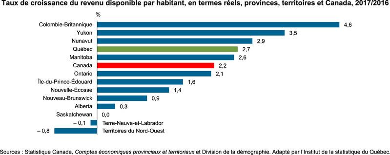 Forte croissance du revenu disponible par habitant au Québec et dans l'ensemble des régions administratives en 2017 (Groupe CNW/Institut de la statistique du Québec)