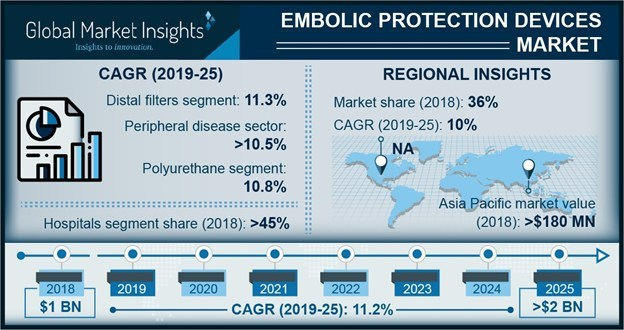 The worldwide embolic protection devices market is expected to register more than 11% CAGR up to 2025 helped by growing prevalence of cardiovascular diseases in developed countries.