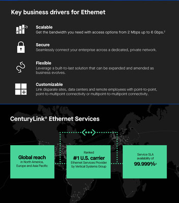 CenturyLink Expands its Comprehensive E-Services Portfolio