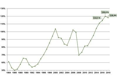 Évolution du taux de capitalisation effectif aux fins de la tarification, de 1984 à 2018 (Groupe CNW/Commission des normes, de l'équité, de la santé et de la sécurité du travail)