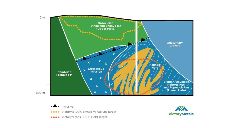 Figure 2: North looking cross section, which illustrates the deeper geological interpretation at Iron Point, including the conceptual Carlin style gold target. (CNW Group/Victory Metals Inc)