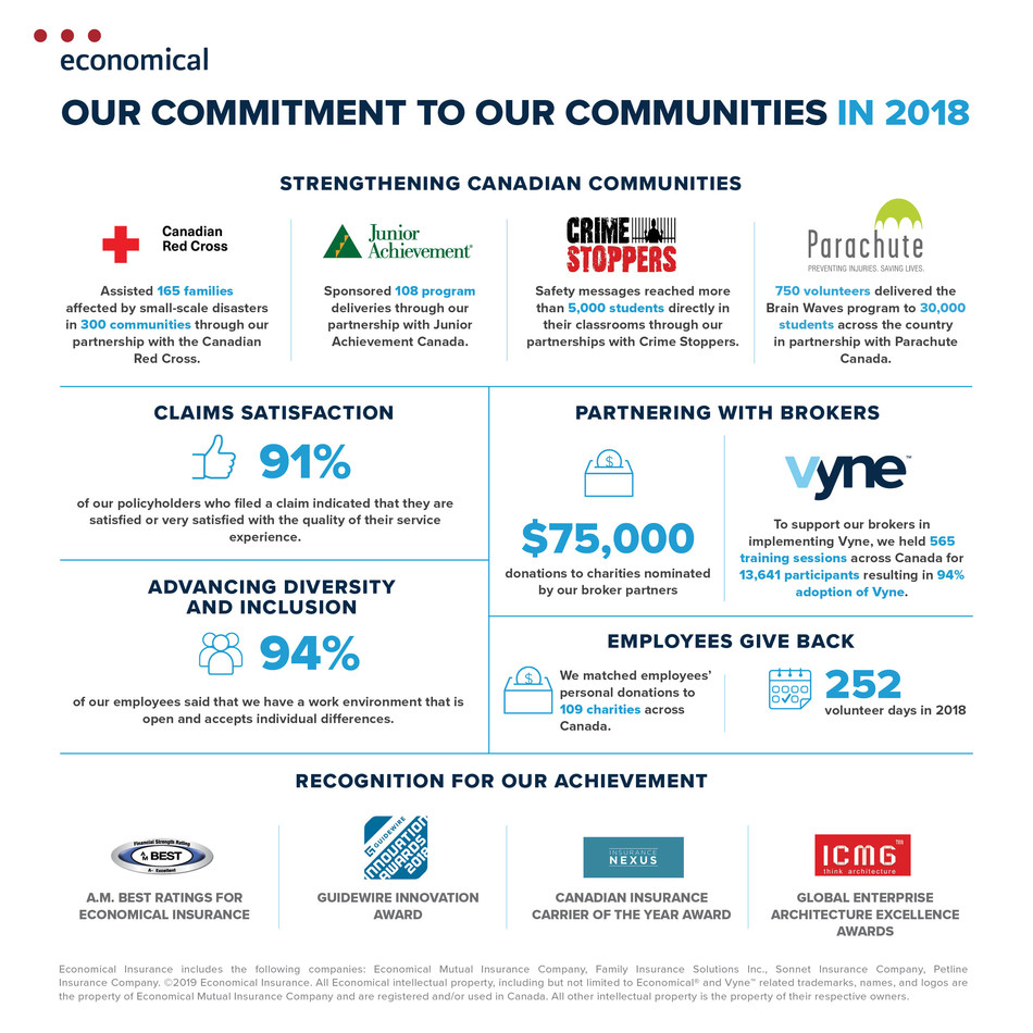 Today, Economical Insurance released its 2018 Public Accountability Statement, which outlines the ongoing commitment to social responsibility initiatives that came to life in 2018, including community involvement, environmental programs, and employee and broker support. (CNW Group/Economical Insurance)