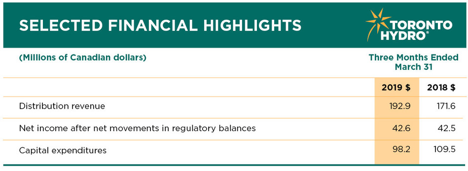 Financial Highlights for the three months ending March 31 2019 (CNW Group/Toronto Hydro Corporation)