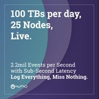 Humio Unveils Scalability Benchmark Running 100 Terabytes A Day In Real-Time