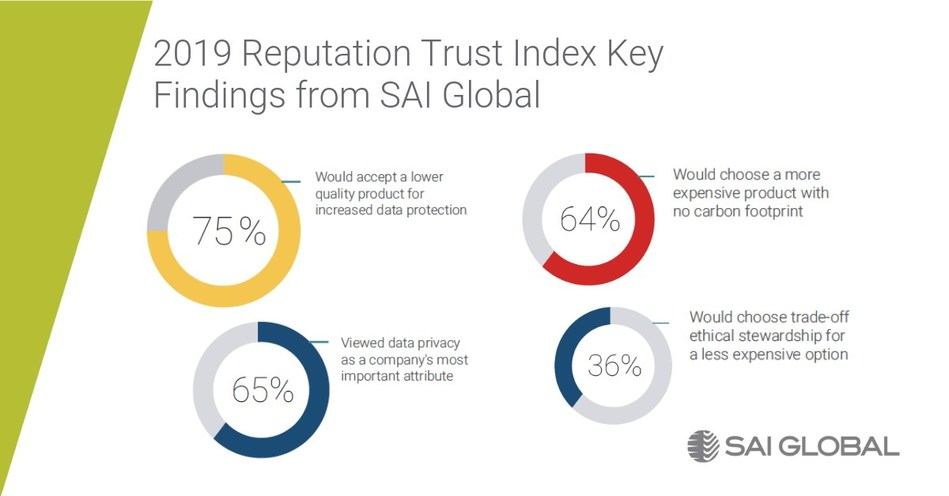 Key findings from the 2019 Reputation Trust Index from SAI Global, a recognized leader in Integrated Risk Management.