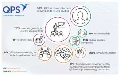 QPS Announces 170 Percent Revenue Growth For In Vitro Studies Across Europe
