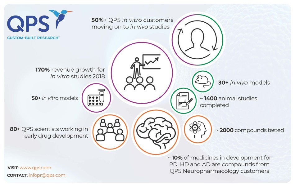 QPS reports rapid growth in Europe fueled by a 170 percent increase of in vitro studies, with more than half of in vitro clients moving to perform follow-on in vivo studies with the company.