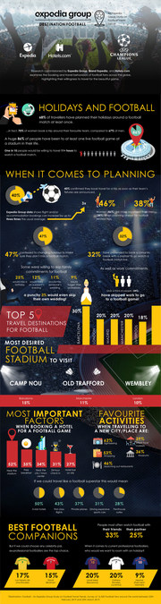 Destination: Football - Expedia Group Football Travel Trends
