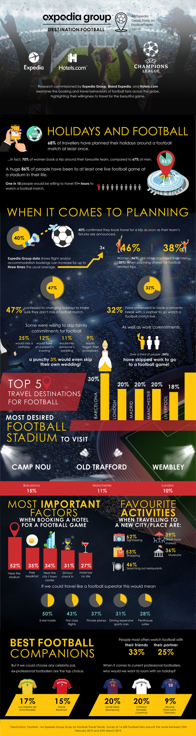 Destination: Football - An Expedia Group Study on Football Travel Trends
