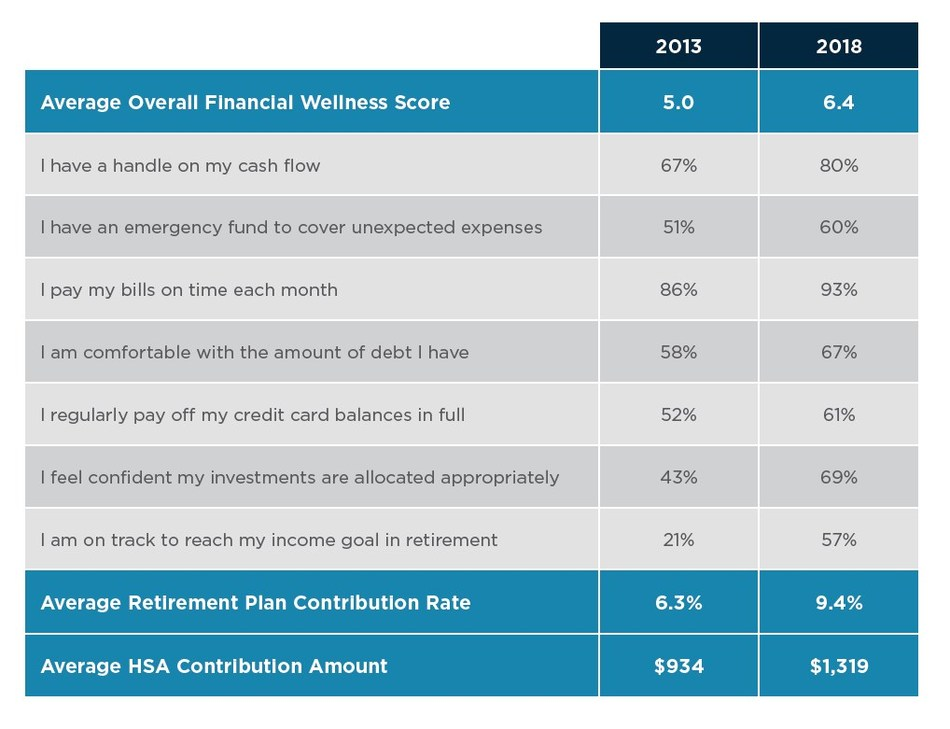Improvement in retirement preparedness is typically joined by improvements in other areas, including cash flow, debt management, and investment confidence. Improvements in cash flow and debt management led to a 50 percent increase in retirement plan contribution rates, and a 41 percent increase in contributions to a health savings account (HSA).