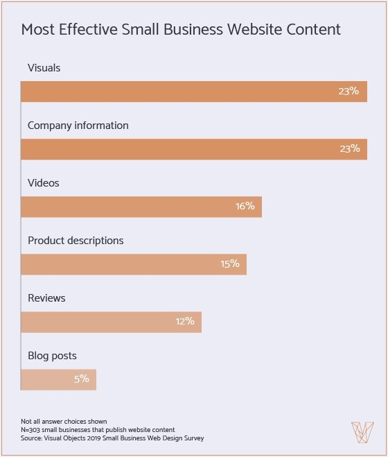 Visuals Are Most Effective Website Content for 23% of Small