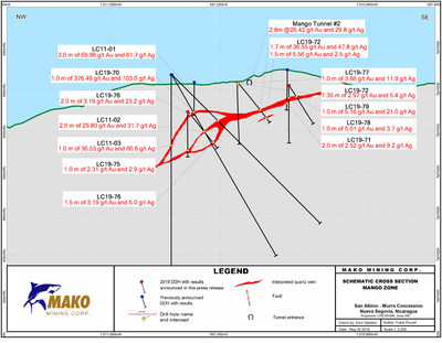 Schematic Cross Section Mango Zone (CNW Group/Mako Mining Corp.)