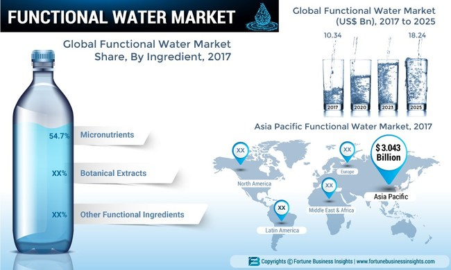 Functional Water Market Size, Share and Global Industry Trend Forecast till 2025