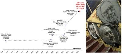 Artprice: el Mercado del Arte apuesta por los «Clásicos del Arte Contemporáneo»