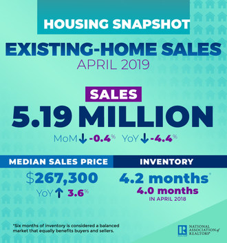 April 2019 Existing Home Sales Infographic