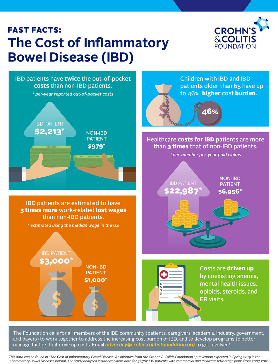 The cost of care for inflammatory bowel disease (IBD) in the United States has increased significantly over the past five years, according to the results of the Crohn's & Colitis Foundation's cost of care study.