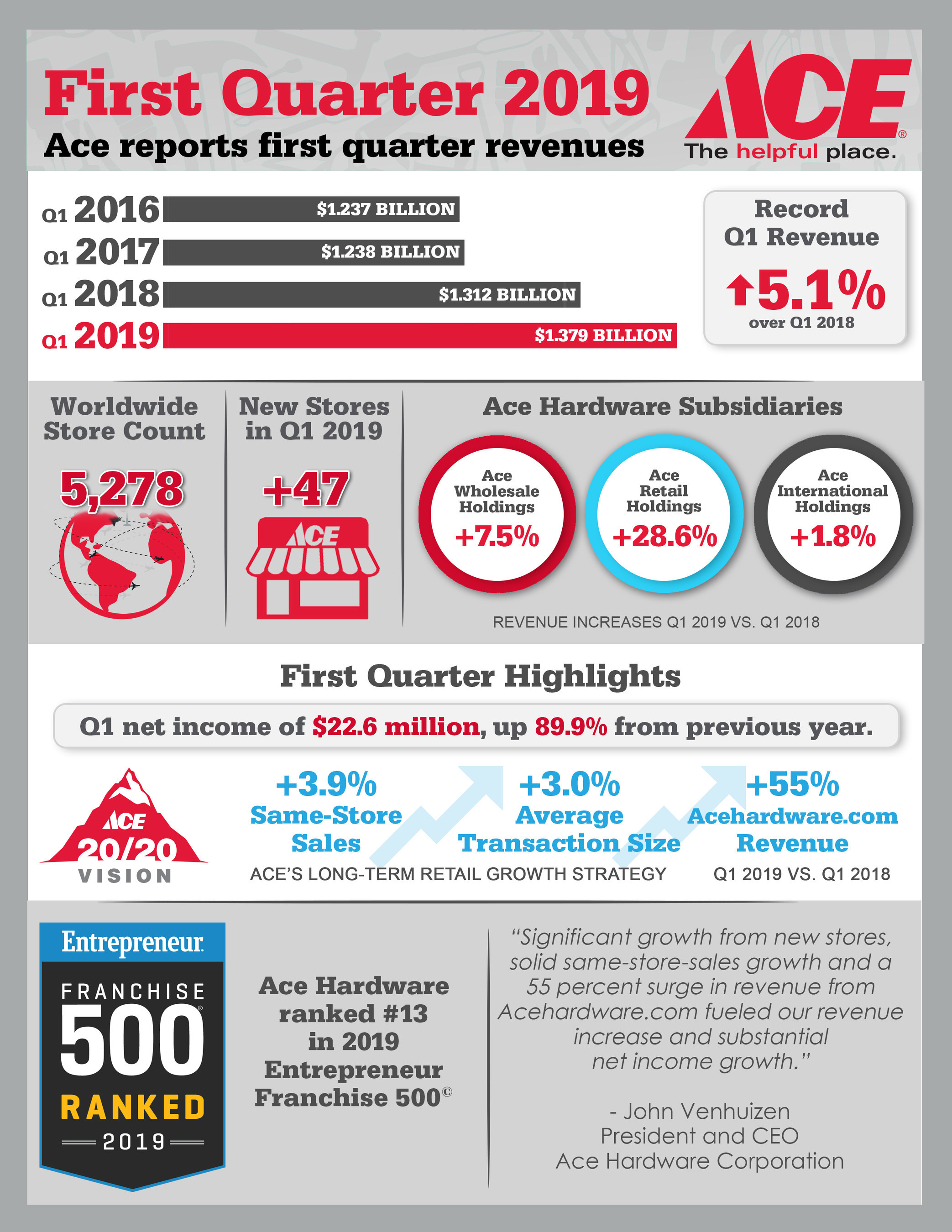 Ace Hardware Reports First Quarter 2019 Results