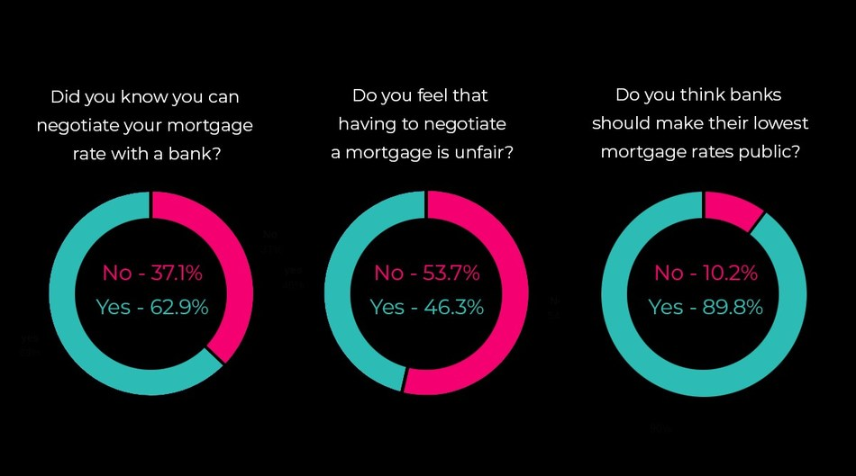 Report: Close to 40% of Canadians don't know bank mortgage rates are negotiable (CNW Group/LowestRates.ca)