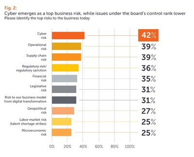 Fig.2: Cyber emerges as a top business risk, while issues under the board's control rank lower. (PRNewsfoto/Eversheds Sutherland)