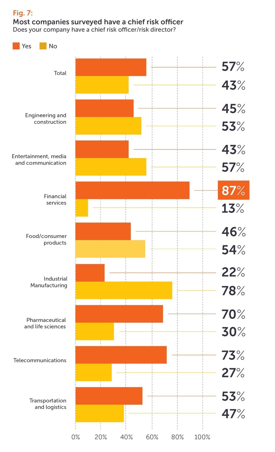 Fig.7: Most companies surveyed have a chief risk officer. (PRNewsfoto/Eversheds Sutherland)